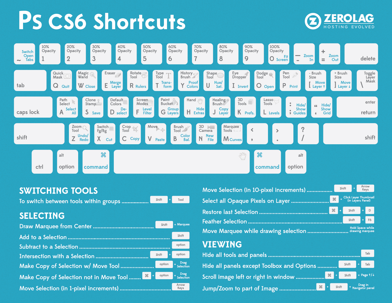 Photoshop CS6 keyboard shortcut cheat sheet